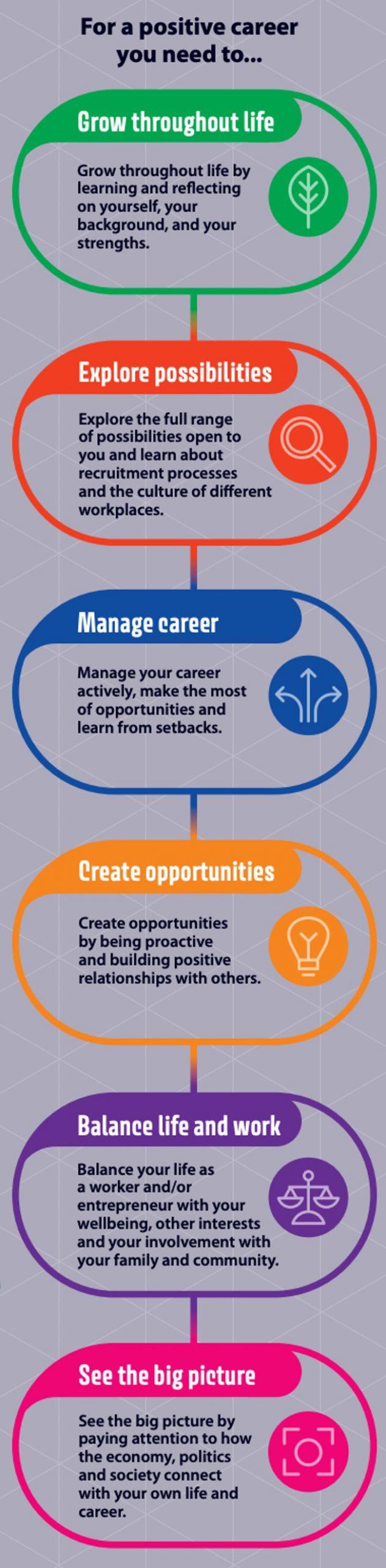 Career Journey